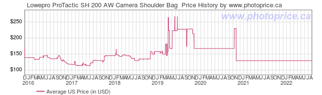US Price History Graph for Lowepro ProTactic SH 200 AW Camera Shoulder Bag
