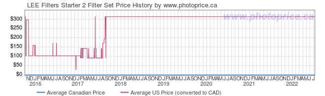 Price History Graph for LEE Filters Starter 2 Filter Set