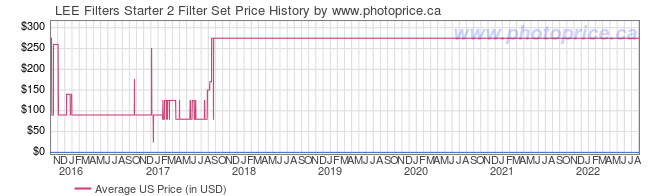US Price History Graph for LEE Filters Starter 2 Filter Set