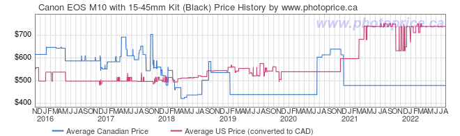 Price History Graph for Canon EOS M10 with 15-45mm Kit (Black)