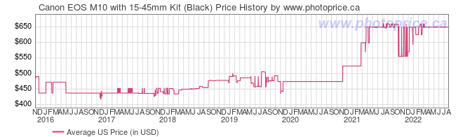 US Price History Graph for Canon EOS M10 with 15-45mm Kit (Black)