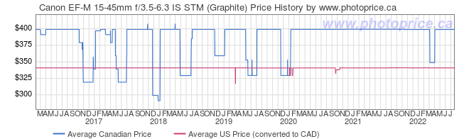 Price History Graph for Canon EF-M 15-45mm f/3.5-6.3 IS STM (Graphite)