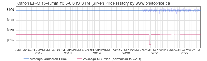 Price History Graph for Canon EF-M 15-45mm f/3.5-6.3 IS STM (Silver)