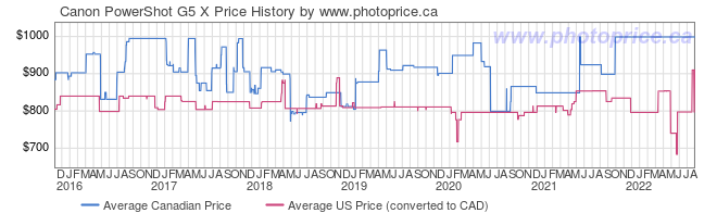 Price History Graph for Canon PowerShot G5 X