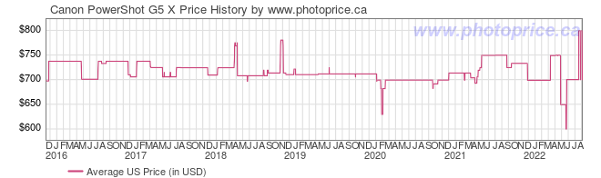 US Price History Graph for Canon PowerShot G5 X