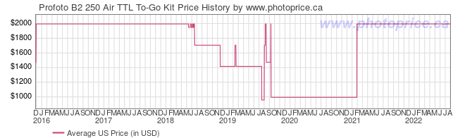 US Price History Graph for Profoto B2 250 Air TTL To-Go Kit