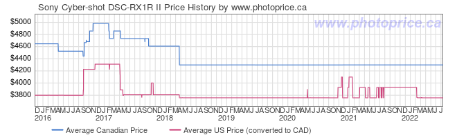 Price History Graph for Sony Cyber-shot DSC-RX1R II