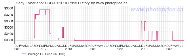 US Price History Graph for Sony Cyber-shot DSC-RX1R II
