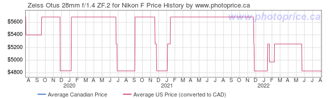 Price History Graph for Zeiss Otus 28mm f/1.4 ZF.2 for Nikon F