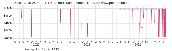 US Price History Graph for Zeiss Otus 28mm f/1.4 ZF.2 for Nikon F
