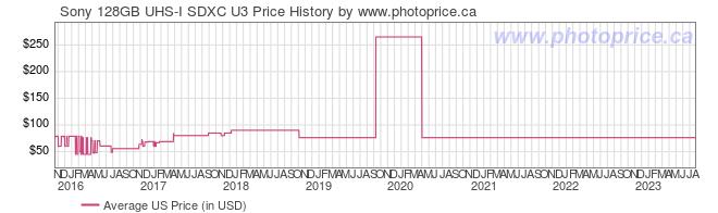 US Price History Graph for Sony 128GB UHS-I SDXC U3