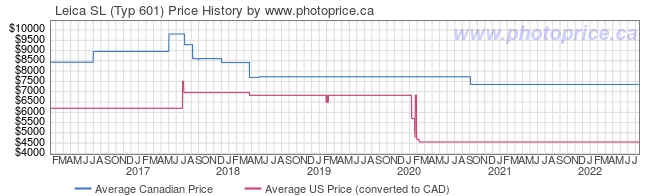 Price History Graph for Leica SL (Typ 601)