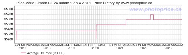 US Price History Graph for Leica Vario-Elmarit-SL 24-90mm f/2.8-4 ASPH