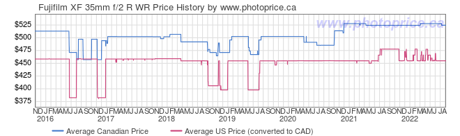 Price History Graph for Fujifilm XF 35mm f/2 R WR
