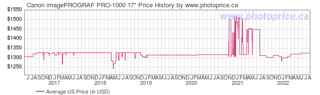 US Price History Graph for Canon imagePROGRAF PRO-1000 17