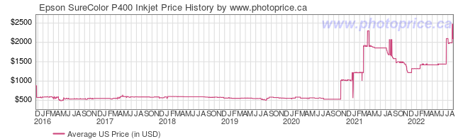 US Price History Graph for Epson SureColor P400 Inkjet