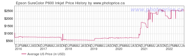 US Price History Graph for Epson SureColor P600 Inkjet