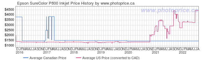 Price History Graph for Epson SureColor P800 Inkjet