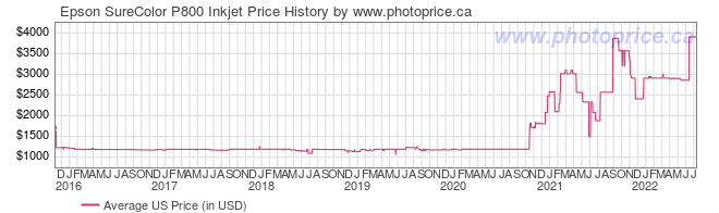 US Price History Graph for Epson SureColor P800 Inkjet