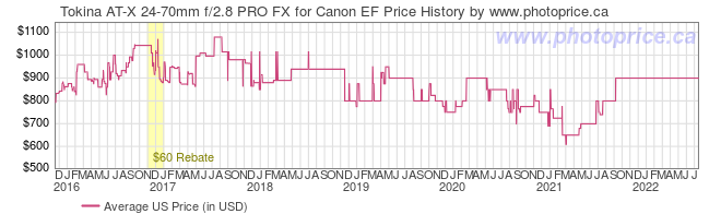 US Price History Graph for Tokina AT-X 24-70mm f/2.8 PRO FX for Canon EF