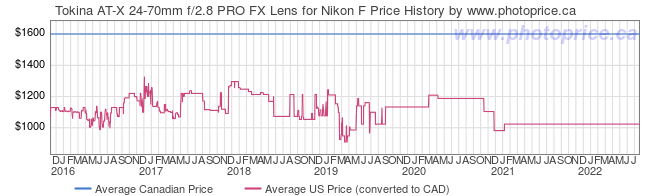 Price History Graph for Tokina AT-X 24-70mm f/2.8 PRO FX Lens for Nikon F