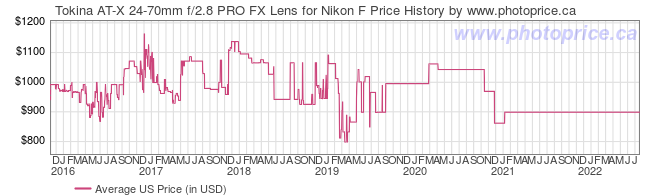 US Price History Graph for Tokina AT-X 24-70mm f/2.8 PRO FX Lens for Nikon F