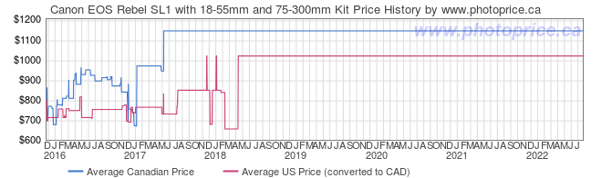 Price History Graph for Canon EOS Rebel SL1 with 18-55mm and 75-300mm Kit