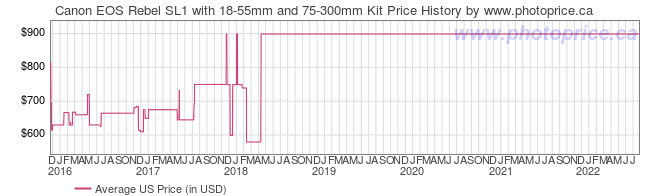 US Price History Graph for Canon EOS Rebel SL1 with 18-55mm and 75-300mm Kit
