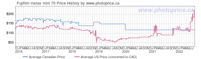 Price History Graph for Fujifilm instax mini 70