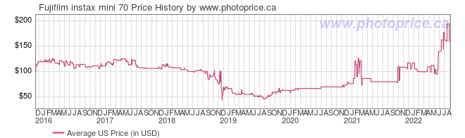 US Price History Graph for Fujifilm instax mini 70