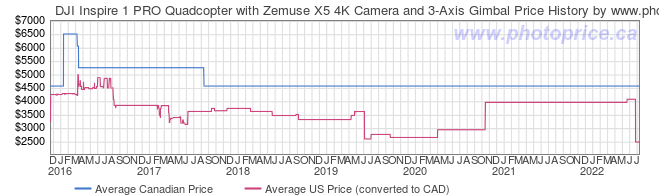 Price History Graph for DJI Inspire 1 PRO Quadcopter with Zemuse X5 4K Camera and 3-Axis Gimbal