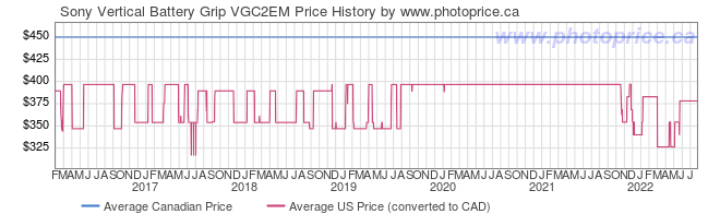 Price History Graph for Sony Vertical Battery Grip VGC2EM