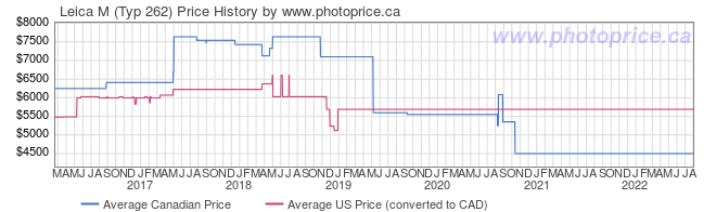 Price History Graph for Leica M (Typ 262)