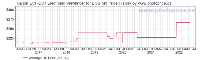 US Price History Graph for Canon EVF-DC1 Electronic Viewfinder for EOS M3