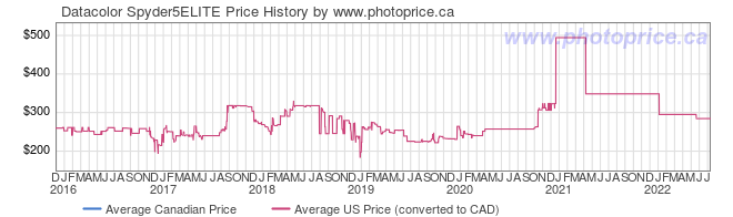 Price History Graph for Datacolor Spyder5ELITE