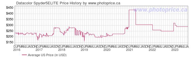 US Price History Graph for Datacolor Spyder5ELITE