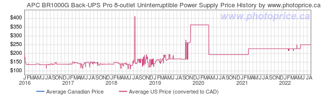 Price History Graph for APC BR1000G Back-UPS Pro 8-outlet Uninterruptible Power Supply