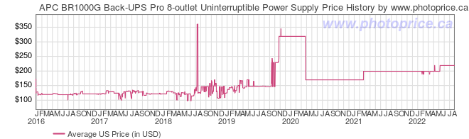 US Price History Graph for APC BR1000G Back-UPS Pro 8-outlet Uninterruptible Power Supply