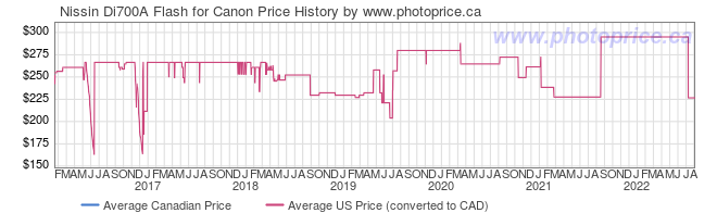 Price History Graph for Nissin Di700A Flash for Canon