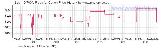 US Price History Graph for Nissin Di700A Flash for Canon