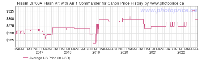 US Price History Graph for Nissin Di700A Flash Kit with Air 1 Commander for Canon