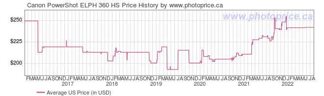 US Price History Graph for Canon PowerShot ELPH 360 HS