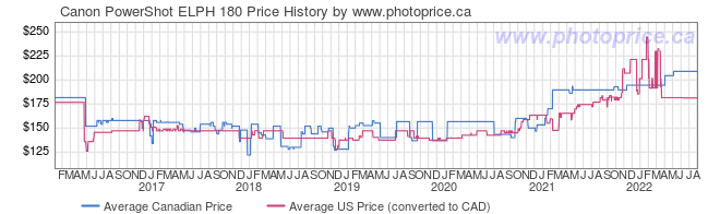 Price History Graph for Canon PowerShot ELPH 180