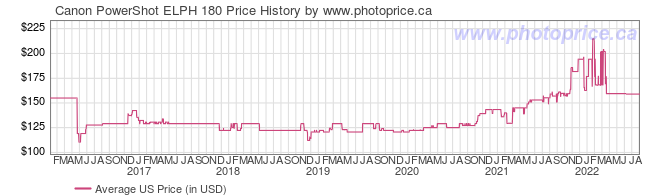 US Price History Graph for Canon PowerShot ELPH 180