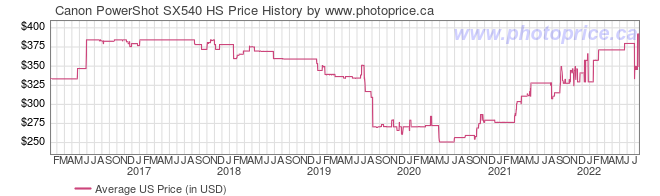 US Price History Graph for Canon PowerShot SX540 HS