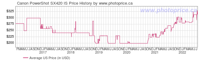 US Price History Graph for Canon PowerShot SX420 IS