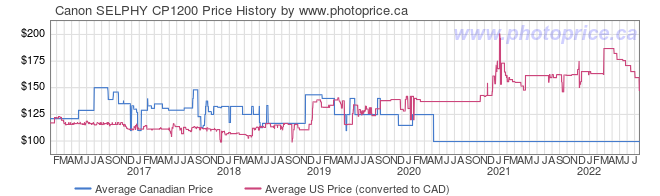 Price History Graph for Canon SELPHY CP1200
