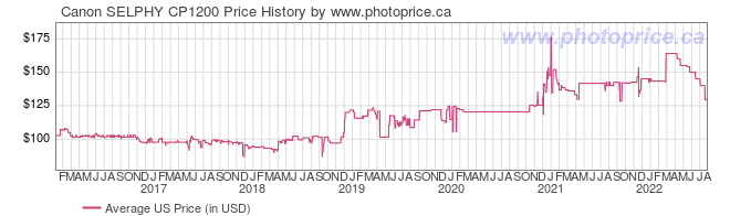 US Price History Graph for Canon SELPHY CP1200