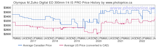 Price History Graph for Olympus M.Zuiko Digital ED 300mm f/4 IS PRO