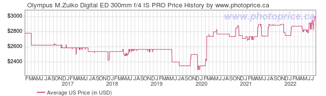 US Price History Graph for Olympus M.Zuiko Digital ED 300mm f/4 IS PRO